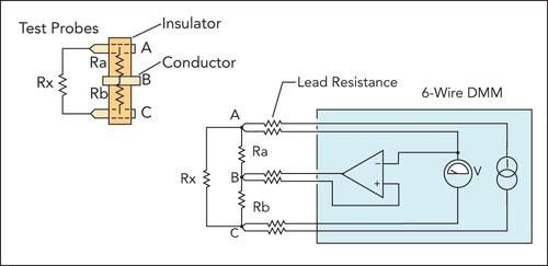A DMM that offers six-wire measurements lets you guard an unknown resistance with another resistance path that conducts current. The drawing on the left shows an equivalent test fixture that might include resistive paths.