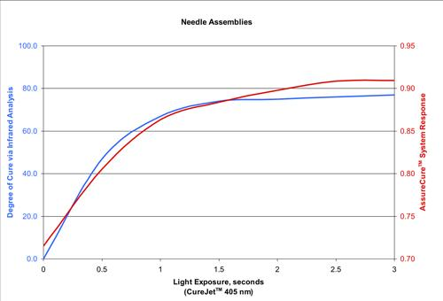 Percent conversion and probe response versus light source irradiance: as pull strength increases, the AssureCure output also increases, showing that the adhesive has cured fully and reached the desired strength for the application.