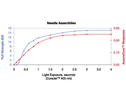 Correlation between pull strength and probe response versuslight source irradiance: this graphic shows an excellent correlation between the baseline FTIR analysis and the AssureCure system response.
