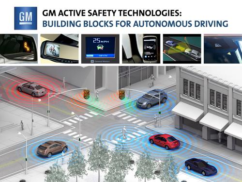 Vehicle-to-vehicle and vehicle-to-infrastructure communications will augment and, in some cases, replace the multitude of sensors that would otherwise be needed by autonomous vehicles. 