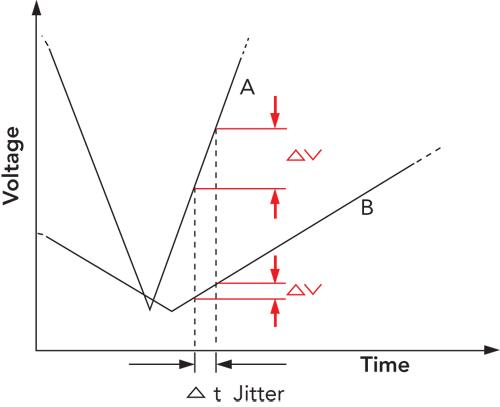 Jitter in an ADC causes a large measurement error (∆V) in a signal with a high slew rate (A) when compared with the error caused at a lower slew rate (B), or frequency. Thus jitter can greatly influence 