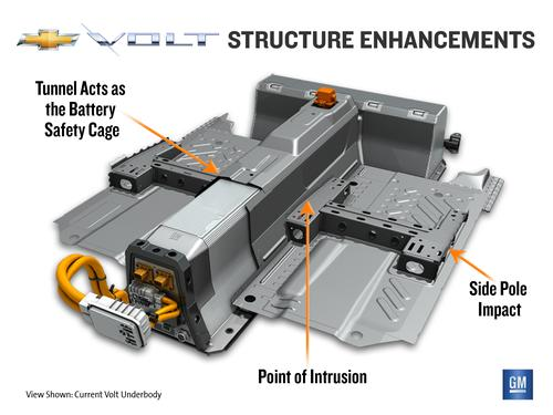 GM engineers beefed up the battery safety cage to help the Chevy Volt 