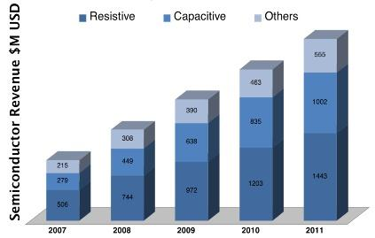 Capacitive touchscreens get all the glamour, since they are used on tablets, but markets for both resistive and capacitive touchscreens grew by at least 20 percent in 2011. 
