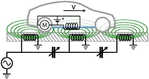 Using magnetic resonance coupling, coils in the roadway could wirelessly transmit power   to electric cars cruising down the highway.   (Source: Stanford University)