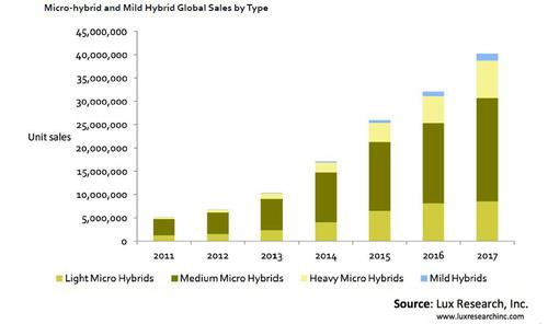 Microhybrid technology will grow dramatically over the next five years and will appear in 39 million new vehicles sold worldwide in 2017, according to Lux. The firm breaks microhybrids down into light, medium, and heavy categories, depending upon the size of the vehicle and the presence of regenerative braking. 