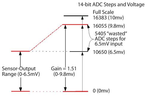Instead of using a small portion of an ADC's input range for a sensor input, amplify the signal to better resolve it with smaller voltage steps.