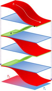 Alternating p-type (red) and n-type (green) nanotube/polymer heterogeneous thin films, with insulating polymer films (blue) between the conduction layers, form a lightweight, flexible fabric that could generate enough electricity from body heat to power portable electronic devices. (Source: Wake Forest University)