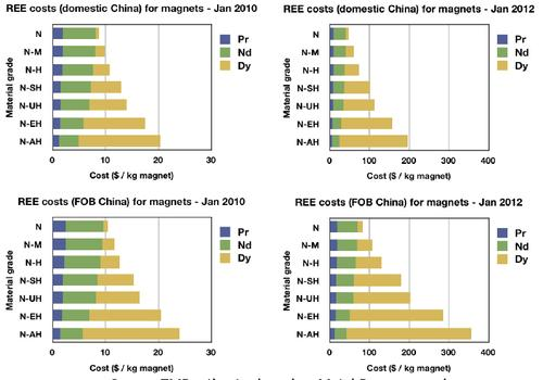 Between January 2010 and January 2012, prices for the rare earth elements (REEs) used in permanent magnets soared. (Source: Technology Metals Research LLC)