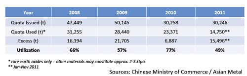 Though Chinese export quotas for rare earth elements dropped appreciably starting in 2008, quantities shipped per year have never exceeded those quotas. (Source: Technology Metals Research LLC)