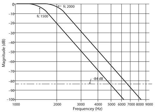 Superimposed Butterworth-filter plots for fc values of 1,500Hz 