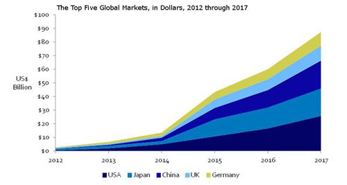 By 2017, five countries will account for the largest share of the energy storage market.   (Source: Lux Research Inc.)