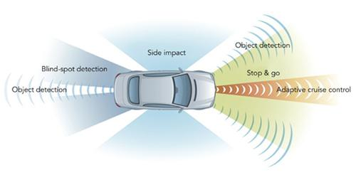 Radar technology, which is already making inroads in adaptive cruise control and collision avoidance, could be employed for forward object detection in autonomous vehicles. (Source: Freescale Semiconductor)