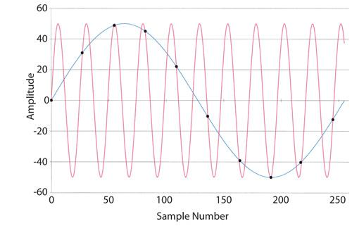 Without more information, you cannot determine whether the samples (black dots) represent data for a 5kHz (blue) or a 52kHz (red) signal, sampled at 47 ksamples/sec.