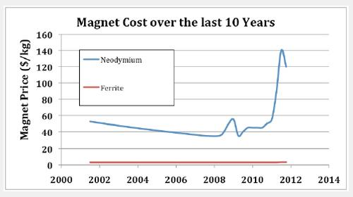 Figure 1: A speculation bubble has driven up the prices of rare earth elements in the past few years, while the cost of ferrite magnets has remained steady.  (Source: NovaTorque)