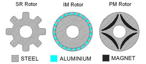 SR motors feature salient rotors, which have gaps between the poles (left). Less mass at the periphery of the rotor reduces inertia for a more agile performance compared to the cylindrical rotors of induction motors (center). By eliminating the magnets of a PM motor (right), the design cuts cost.   (Source: Nidec SR Drives Ltd.)