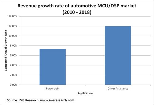 Though the market for driver assistance MCUs will be smaller than the powertrain market, it is expected to grow far faster over the next six years. (Source: IMS Research)