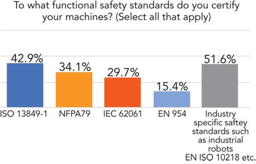 The functional safety standards used to certify machines are critical. Approximately 43 percent of respondents have already made the switch to certifying to the ISO 13829-1. But another 15.4 percent report they are still certifying to the now obsolete EN 954 standard. More than half (51.6 percent) are certifying machines using industry-specific safety standards.   (Source: Design News)