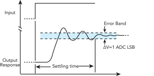 The error band voltage equals the voltage represented by one least significant bit at the analog-to-digital converter.
