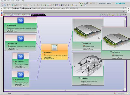 In Teamcenter 9, requirements are linked to design elements across multiple domains, as well as other functional areas, providing proof of compliance with contract specifications or standards. (Source: Siemens PLM Software)