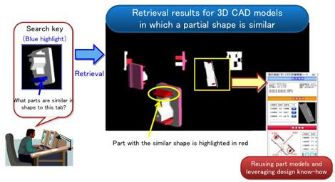 The designer-specified search key and 3D CAD models with partially similar shapes can be viewed together in a virtual 3D space. In addition, the Fujitsu technology allows for efficient retrieval through color-coded highlighting of similar parts.   (Source: Fujitsu Labs)
