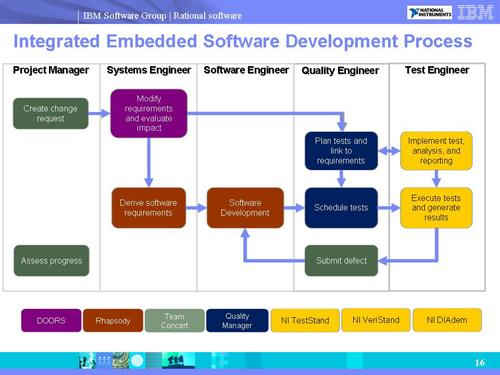 Integrating NI's embedded test tools with IBM Rational's Application Lifecycle Management capabilities will deliver end-to-end traceability from requirements through systems test, eliminating inefficient, spreadsheet-based manual processes.
