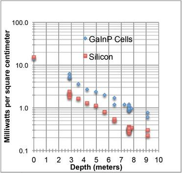 Graph shows the power density of GaInP and crystalline silicon cells, underwater, as a function of depth. Scientists found that by using GaInP cells, they could generate more power from sunlight filtered through water.   (Source: US Naval Research Lab.)