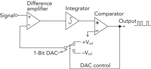 This sigma-delta modulator converts an analog-input signal to a stream of logic-1 bits proportional to the signal voltage.