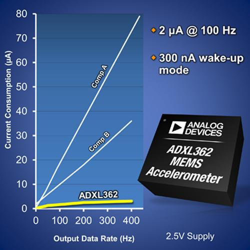 Analog Devices' low-power accelerometer operates at 300nA in wakeup mode.   (Source: Analog Devices Inc.)