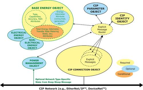 The Common Industrial Protocol (CIP) has been expanded with Energy Application Objects to help provide network-based energy optimization throughout industrial plants. A 'Base Energy' Application Object standardizes access to the most basic data and services common to the various energy resources used in industry. This object provides the method to aggregate energy information and present the data consistently at all levels of the production and enterprise domains. Two resource type-specific application objects include an 'Electrical Energy Object' that provides electrical energy-specific data reporting capabilities and diagnostics for the electrical energy consumers and producers found within an industrial facility.  A 'Non-Electrical Energy Object' provides unified reporting of energy consumption and production of non-electrical energy data such as gas and steam. A new 'Power Management Object' provides standardized attributes and services to support the control of devices into and out of 'paused' or 'sleep' states.