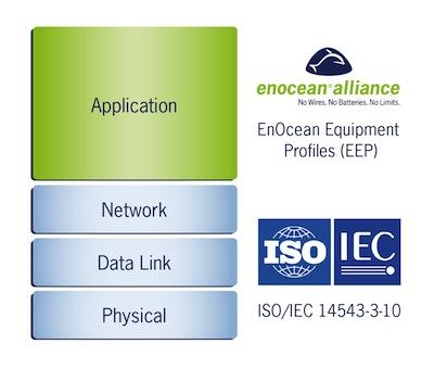 The ISO/IEC 14543-3-10 standard covers the physical and data link layer, as well as the network layer. The equipment profiles of the EnOcean Alliance cover the application layer.