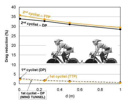 A CFD study on the drafting effects of cyclists shows that leading riders  can achieve a 2 percent to 2.5 percent reduction in drag.   (Source: ANSYS, Eindhoven University of Technology)