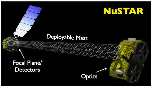 An artist's concept drawing shows NASA's NuSTAR X-ray observatory satellite fully extended after launch. Parts of NuSTAR and its Pegasus XL launch rocket are made of carbon composites.  (Source: NASA/JPL-Caltech)