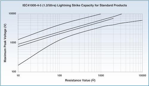 Figure 2: The pulse performance of resistors from TT electronics.