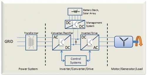 Digital energy systems offer the potential to convert, control, manipulate, and transfer energy electronically with high efficiency.