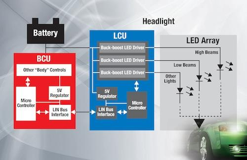 Today's headlight systems typically use a single-stage power architecture.