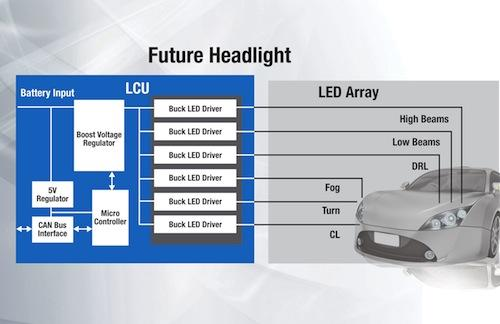 Future headlight systems will use two-stage power architectures.