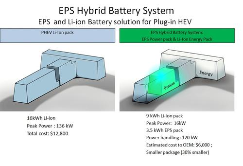 Energy Power Systems (EPS) proposes replacement of a 16-kWh lithium-ion battery, like the one in the Chevy Volt, with a 9-kWh lithium pack and a high-power, 3.5-kWh lead-acid pack.   (Source: EPS)
