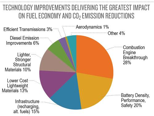 A DuPont-sponsored survey has found that automakers are focused almost equally on improving battery performance, breakthroughs in combustion engine performance, and lighter materials.   (Source: DuPont)