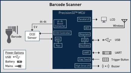 Figure 1: The barcode-scanning system shown is based on a 32-bit MCU.