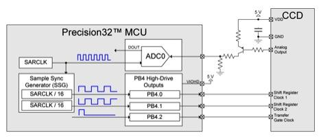 Figure 2: The connections between the ADC and port pins of a 32-bit MCU to a CCD.