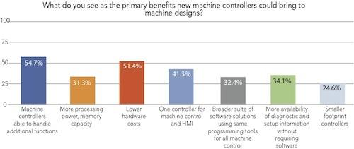 More than half of the survey respondents identified the ability for controllers to handle additional machine control functions (54.7 percent) and lower hardware costs (51.4 percent) as top priorities, along with one controller for both machine control and operator interfaces (41.3 percent).