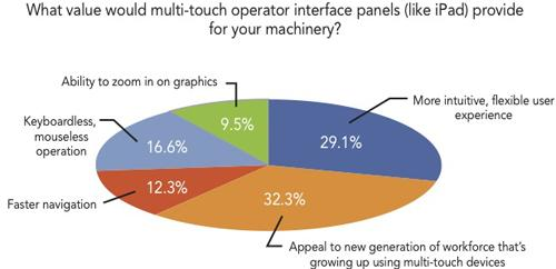 The survey showed users see key benefits in using multi-touch operator interface panels for the human-machine interfaces on machinery.