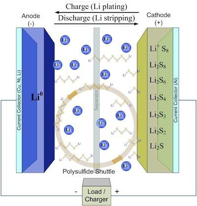 Combining lithium and sulfur, materials scientists hope to boost energy by a factor of four or more over today's lithium-ion batteries.