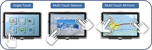 Types of Touchscreen Layers
