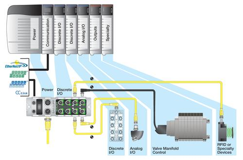 Types of distributed modular I/O slave devices that have implemented IO-Link communications include specialty sensors for measurement, position and color detection, valve manifold control, and industrial RFID processors and heads.   (Source: Balluff Inc.)