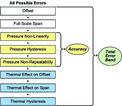 Total error band (TEB): the maximum deviation in output from the ideal transfer function over the entire compensated temperature and pressure range.