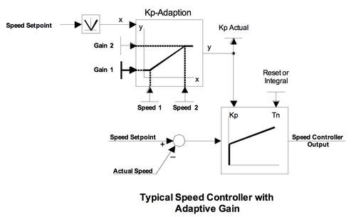 What a typical speed controller with adaptive gain might look like.