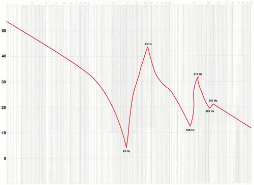 This Bode plot shows three separate decoupling events.