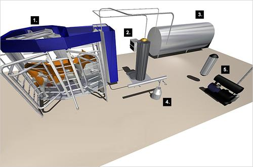 DeLaval's voluntary milking system automates milk production to an extreme degree, letting cows decide when they need to be milked, 24/7, and providing buffered controlled cooling (2) and a storage tank (3) for fresh milk. This amount of automation boosts productivity and keeps cows happy. Shown are the automatic milking station (1), a milk diversion unit (4), and the vacuum supply system (5).   (Source: DeLaval)