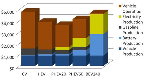 A battery electric vehicle (shown as 'BEV240') could be responsible for more social damage in the form of emissions than a plug-in hybrid, largely as a result of battery size.   (Source: Carnegie Mellon University)
